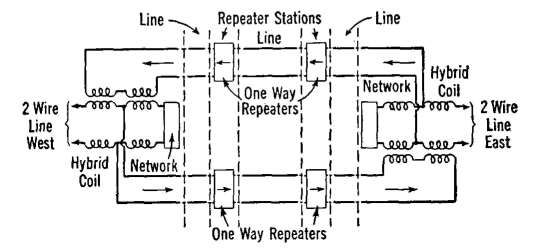 Electrical Communication - Four-Wire Repeater