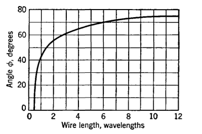 Electrical Communication - The Rhombic Antenna
