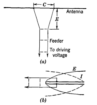 Electrical Communication - Antenna Feeder Systems and Impedance