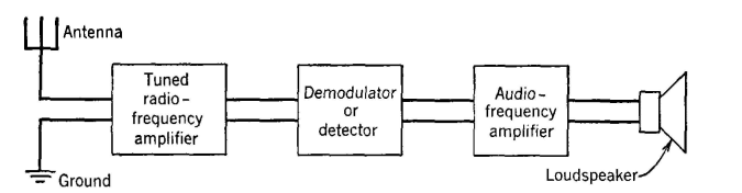 electrical communication - amplitude-modulation radio receivers, Wiring block