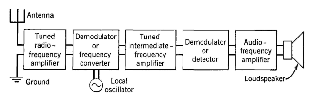 Electrical communication the superheterodyne radio receiver block diagram of a superheterodyne radio receiving set ccuart Images