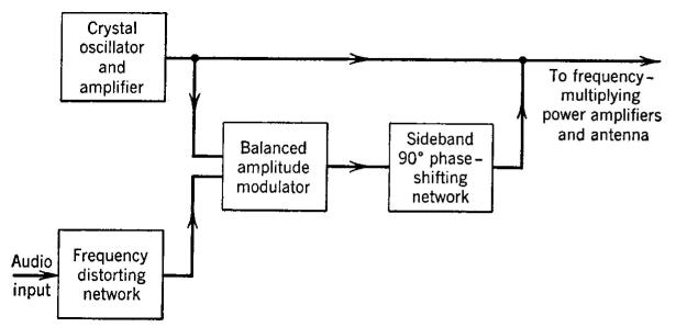 Strange Electrical Communication Methods Of Producing Frequency Modulated Wiring Cloud Aboleophagdienstapotheekhoekschewaardnl