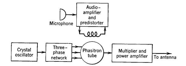 Electrical Communication - Frequency-Modulation Radio ... on