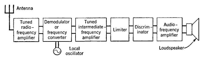 Sensational Electrical Communication Frequency Modulation Radio Telephone Wiring Cloud Aboleophagdienstapotheekhoekschewaardnl