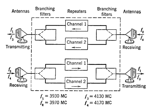 Electrical Communication - Radio-Relay Systems