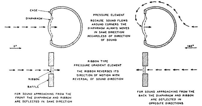Electrical Communication - Combined Pressure and Velocity Microphone