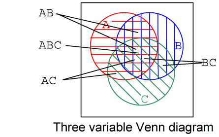 DeMorgan's Theorem http://www.vias.org/feee/karnaugh_04.html