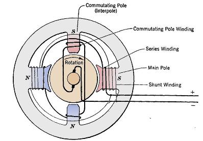 Interpoles