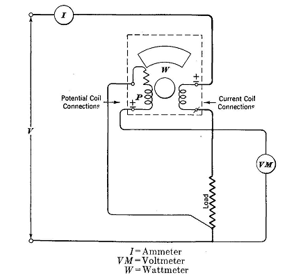 Use of Wattmeter Watt Meter Current Coil Wiring Diagram on