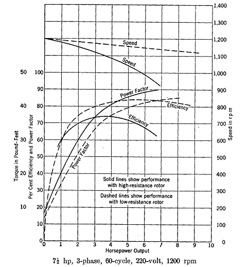 3 Phase Induction Motor Efficiency Curve 28 Images How Power Factor Induction Motors Can