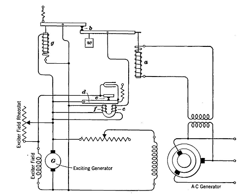 voltage control of a c generators rh vias org circuit diagram of a generator AC Power Generator