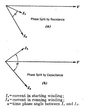 The split phase induction motor vector diagram of split phase motor ccuart Gallery