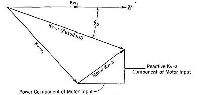 Power-Factor Correction by Synchronous Motors