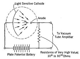 Photoelectric Cells - 13.2KB