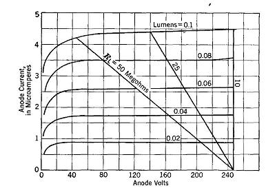 Photoelectric Cells - 31.4KB