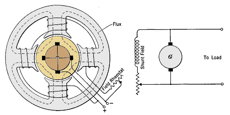 Field excitation of shunt generator diagram of self excited shunt generator the field circuit is connected directly across the armature cheapraybanclubmaster Choice Image
