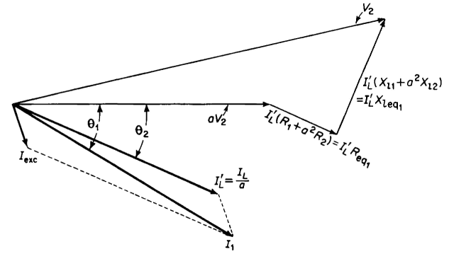 The approximate equivalent circuit phasor diagram for approximate equivalent circuit figure 6 13a ccuart Images