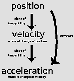 describe the relationship between position velocity and acceleration