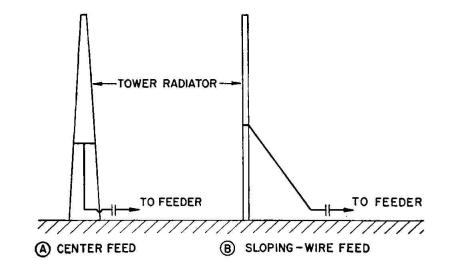 Radio Antenna Engineering - Shunt-fed Radiators