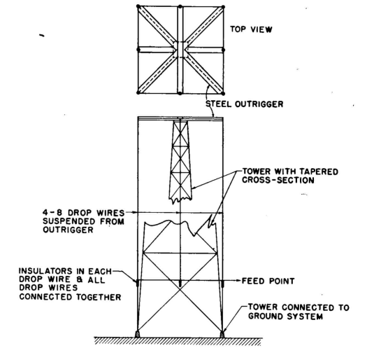 Radio Antenna Engineering - The Folded Unipole