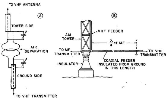Radio Antenna Engineering - FM-TV on AM Antennas
