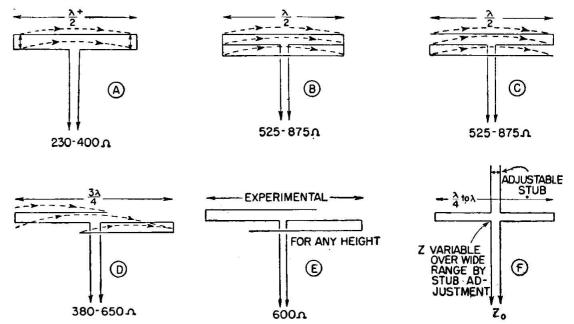 Radio Antenna Engineering - Folded Dipoles