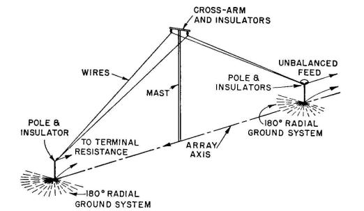 Radio Antenna Engineering - Traveling-wave Antenna for Vertically