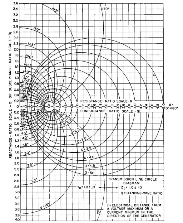 Radio Antenna Engineering  Circle    Diagram    of a Transmission Line