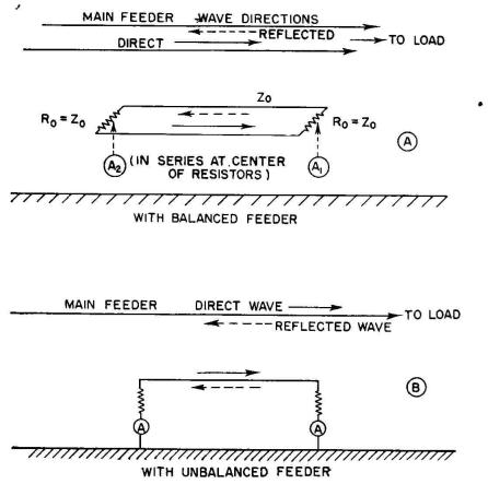 Standing Wave Pattern Standing-wave Indicators