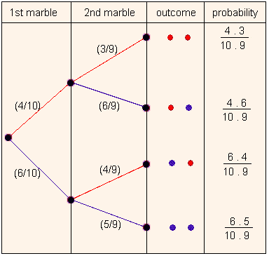 Tree Diagram Probability Probability tree