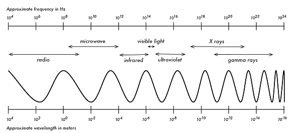 Wireless Networking - The Electromagnetic Spectrum